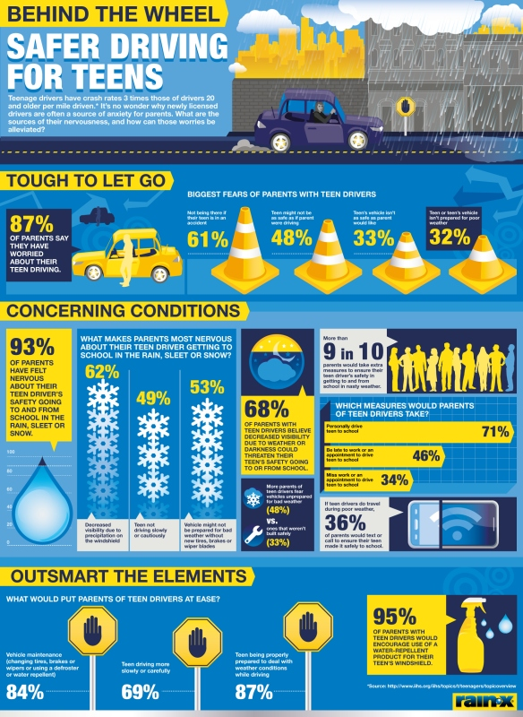 Rain-X Teen Driver Safety Infographic_FINAL